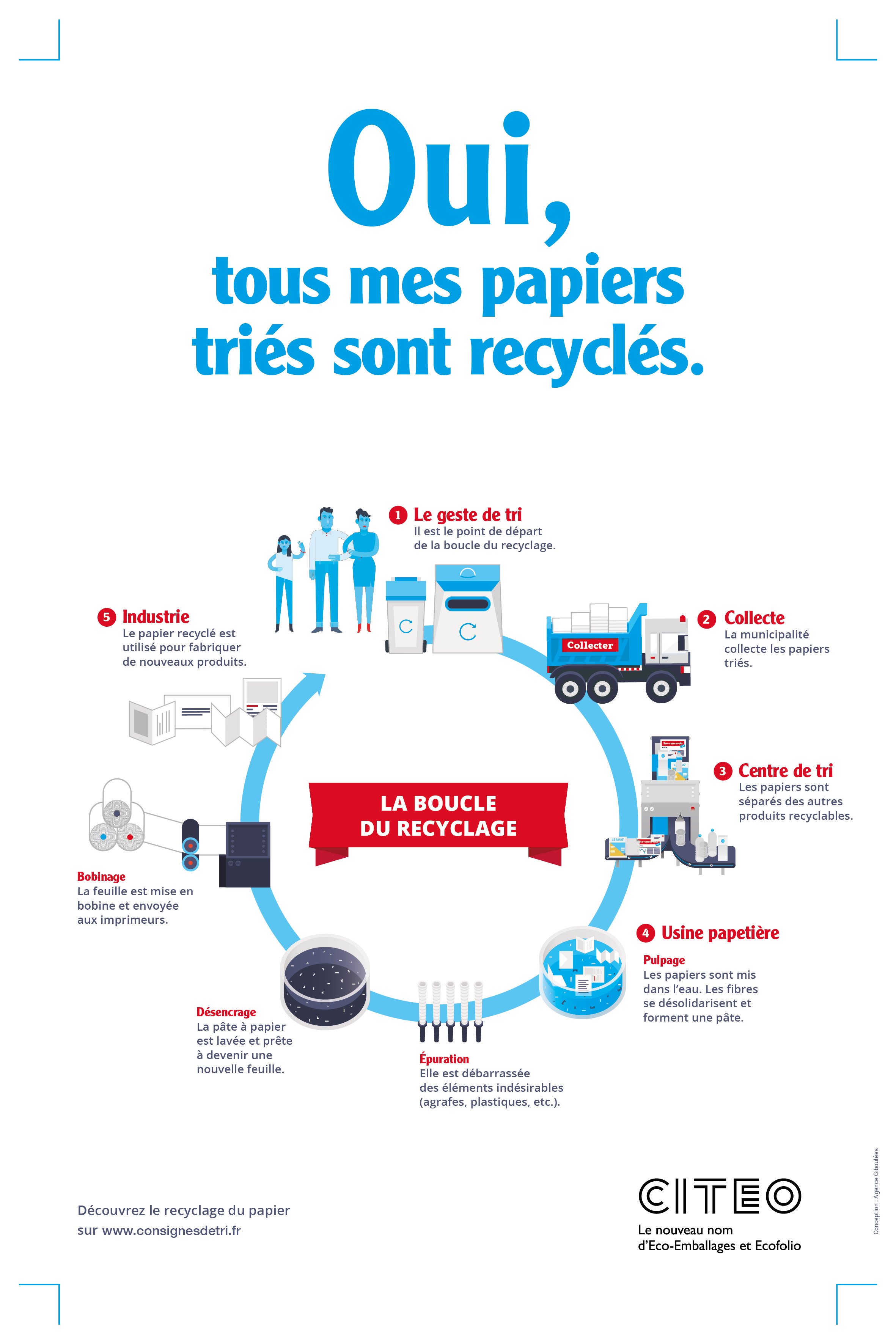 Le Papier Peint Est Il Recyclable papiers | syvalom